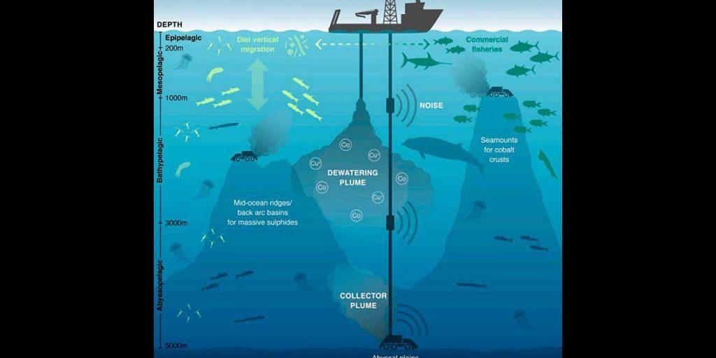 illustration of sea floor mining